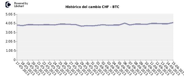chf bitcoin bitcoin marketplace escrow