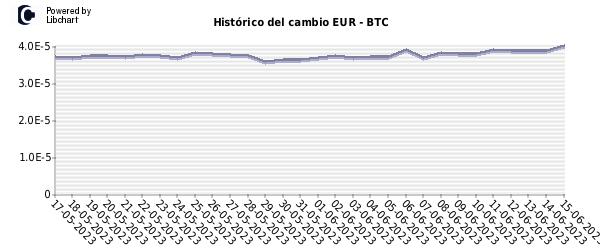 bitcoin cotizacion historico euro)